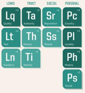 tavola periodica del seo